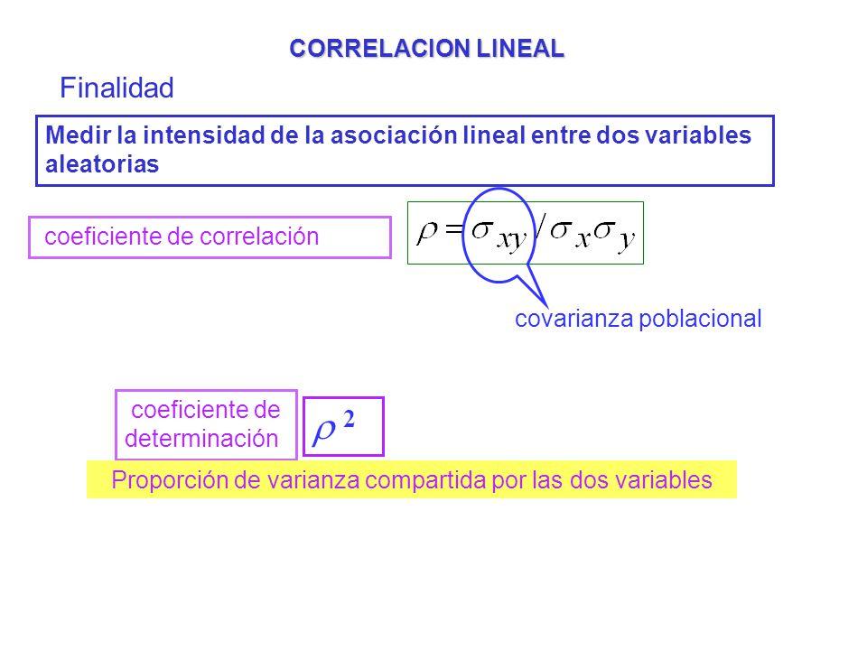 CORRELACION LINEAL Finalidad Medir la intensidad de la asociación lineal entre dos variables aleatorias coeficiente de correlación covarianza poblacio