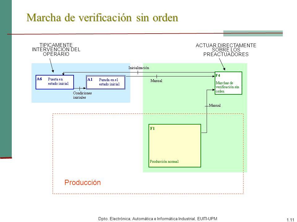 Dpto. Electrónica, Automática e Informática Industrial, EUITI-UPM 1.11 Marcha de verificación sin orden Producción TIPICAMENTE INTERVENCIÓN DEL OPERAR