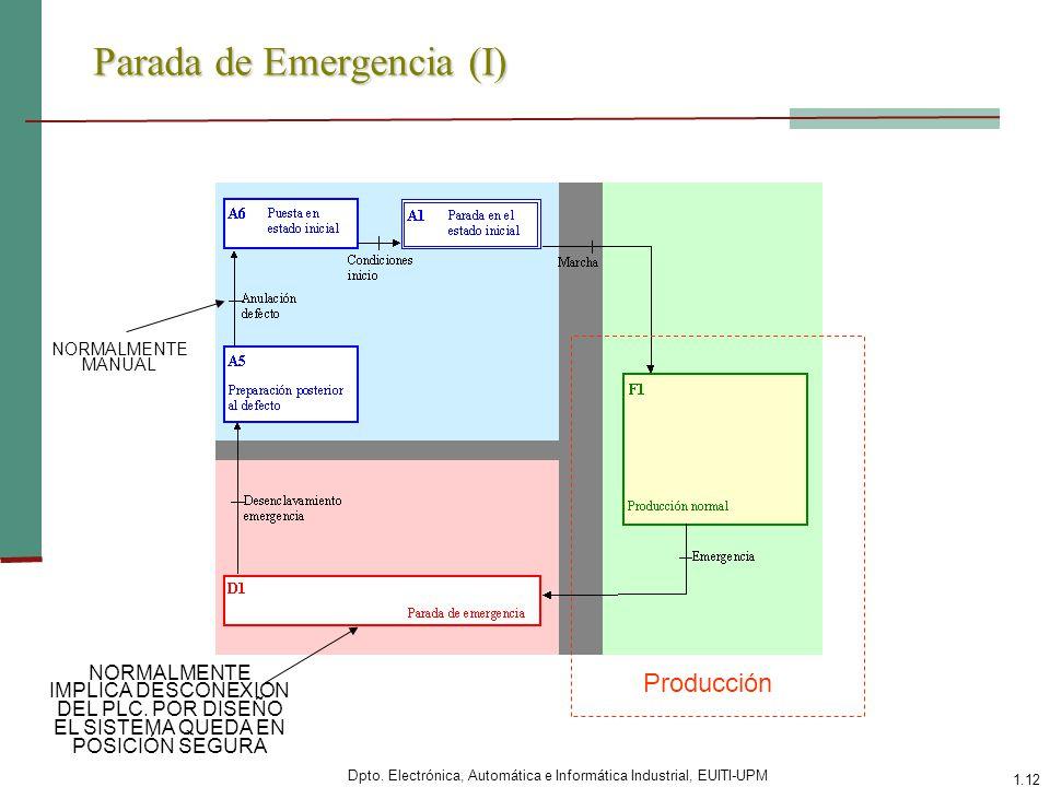 Dpto. Electrónica, Automática e Informática Industrial, EUITI-UPM 1.12 Parada de Emergencia (I) Producción NORMALMENTE IMPLICA DESCONEXION DEL PLC. PO