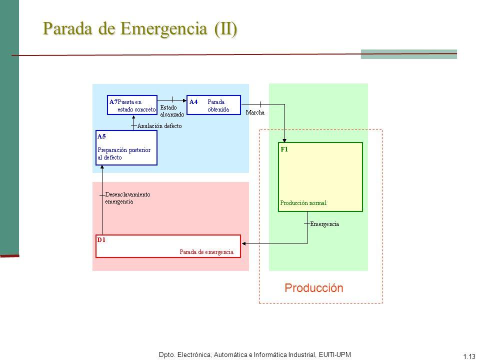 Dpto. Electrónica, Automática e Informática Industrial, EUITI-UPM 1.13 Parada de Emergencia (II) Producción