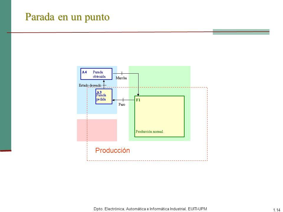Dpto. Electrónica, Automática e Informática Industrial, EUITI-UPM 1.14 Parada en un punto Producción