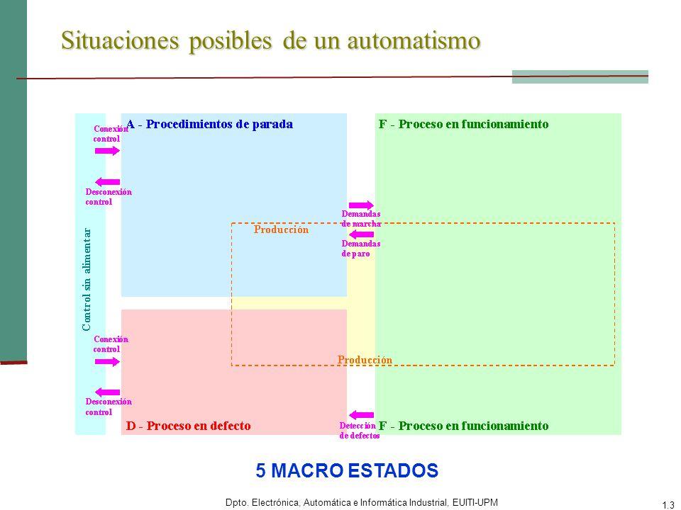 Dpto. Electrónica, Automática e Informática Industrial, EUITI-UPM 1.3 Situaciones posibles de un automatismo 5 MACRO ESTADOS