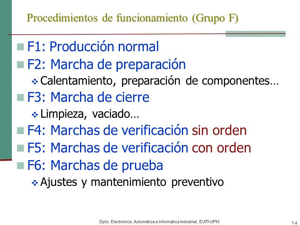 Dpto. Electrónica, Automática e Informática Industrial, EUITI-UPM 1.4 Procedimientos de funcionamiento (Grupo F) F1: Producción normal F2: Marcha de p
