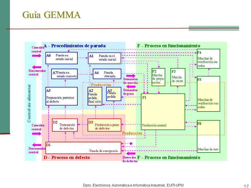 Dpto. Electrónica, Automática e Informática Industrial, EUITI-UPM 1.7 Guía GEMMA