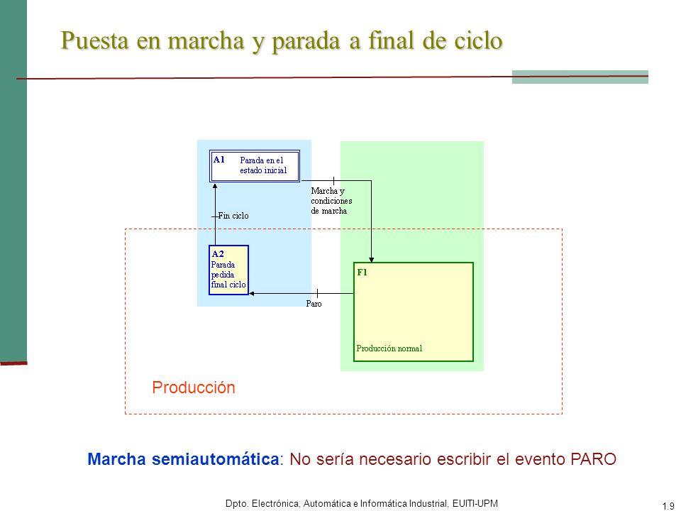 Dpto. Electrónica, Automática e Informática Industrial, EUITI-UPM 1.9 Puesta en marcha y parada a final de ciclo Producción Marcha semiautomática: No