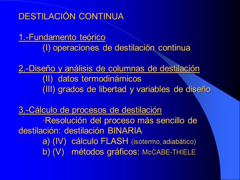 DESTILACIÓN CONTINUA 1.-Fundamento teórico (I) operaciones de destilación continua 2.-Diseño y análisis de columnas de destilación (II) datos termodin