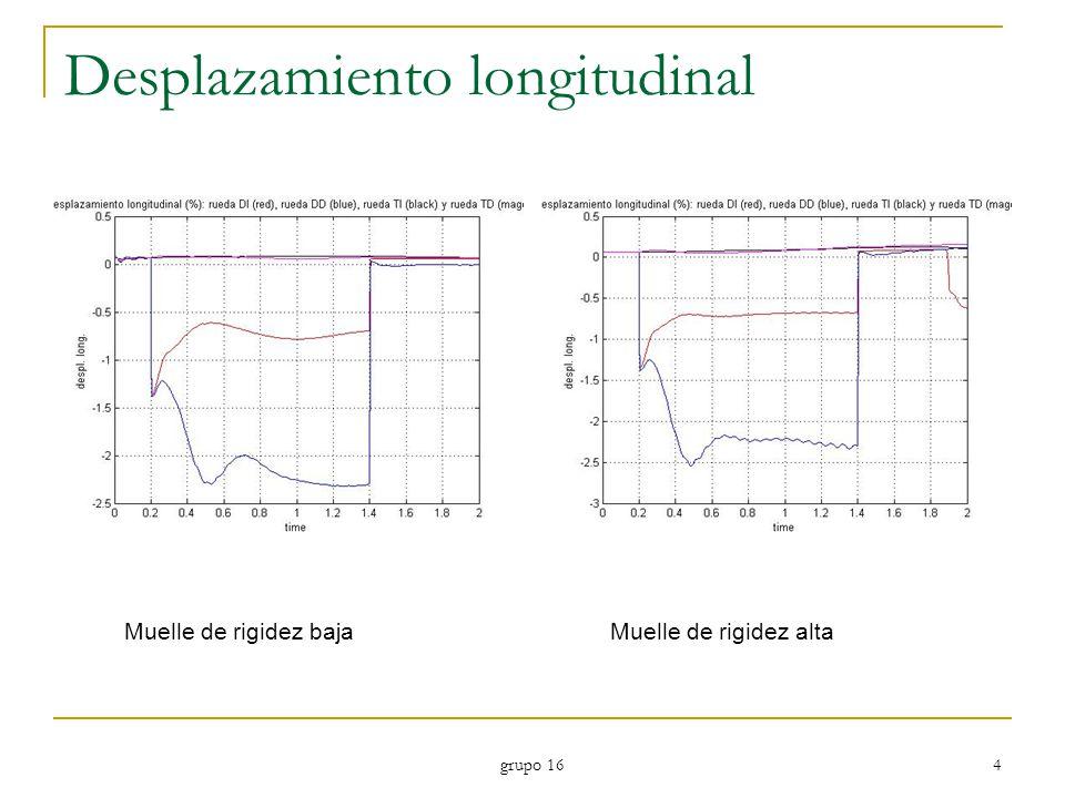 grupo 16 4 Desplazamiento longitudinal Muelle de rigidez bajaMuelle de rigidez alta