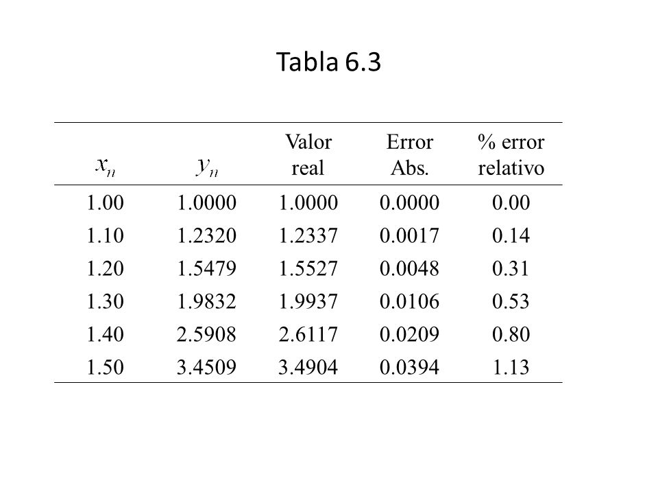 Tabla 6.3 Valor real Error Abs. % error relativo 1.001.0000 0.00000.00 1.101.23201.23370.00170.14 1.201.54791.55270.00480.31 1.301.98321.99370.01060.5