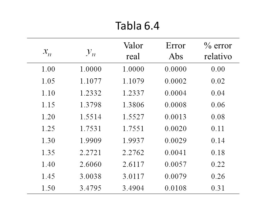 Tabla 6.4 Valor real Error Abs % error relativo 1.001.0000 0.00000.00 1.051.10771.10790.00020.02 1.101.23321.23370.00040.04 1.151.37981.38060.00080.06
