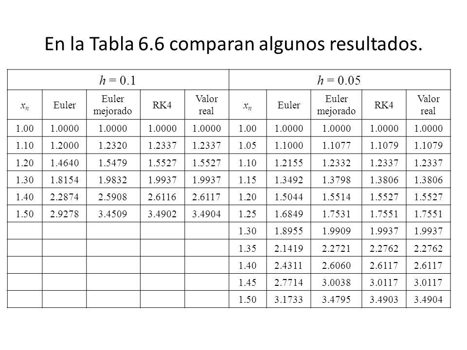 En la Tabla 6.6 comparan algunos resultados.