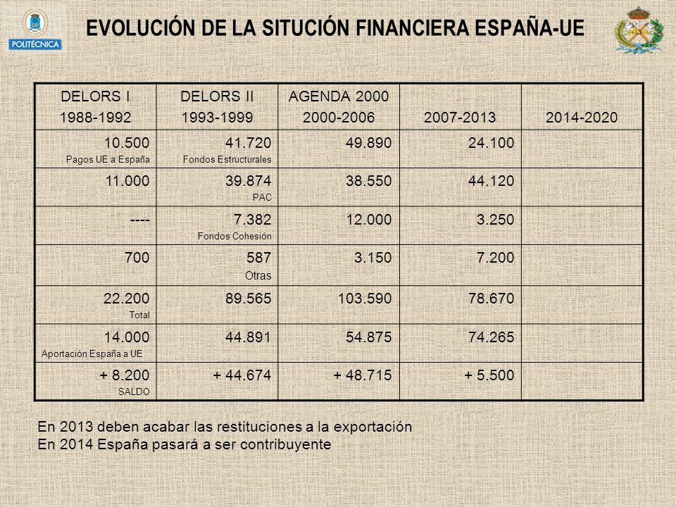 EVOLUCIÓN DE LA SITUCIÓN FINANCIERA ESPAÑA-UE DELORS I 1988-1992 DELORS II 1993-1999 AGENDA 2000 2000-20062007-20132014-2020 10.500 Pagos UE a España