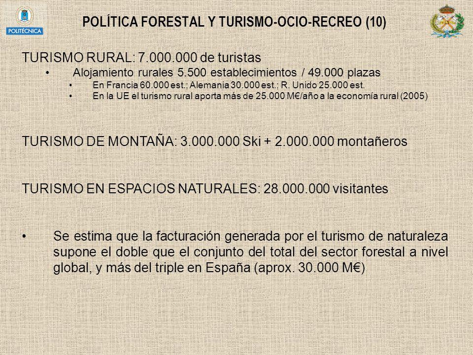 POLÍTICA FORESTAL Y TURISMO-OCIO-RECREO (10) TURISMO RURAL: 7.000.000 de turistas Alojamiento rurales 5.500 establecimientos / 49.000 plazas En Franci