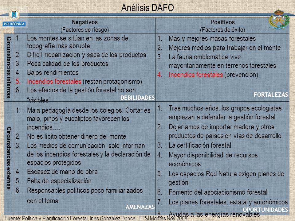 Análisis DAFO Negativos (Factores de riesgo) Positivos (Factores de éxito) Circunstancias internas DEBILIDADES FORTALEZAS Circunstancias externas AMEN