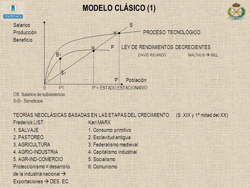 MODELO CLÁSICO (1) Salarios S Producciónw PROCESO TECNOLÓGICO Beneficio w P LEY DE RENDIMIENTOS DECRECIENTES B 1DAVID RICARDO MALTHUS MILL S 1 P Pobla