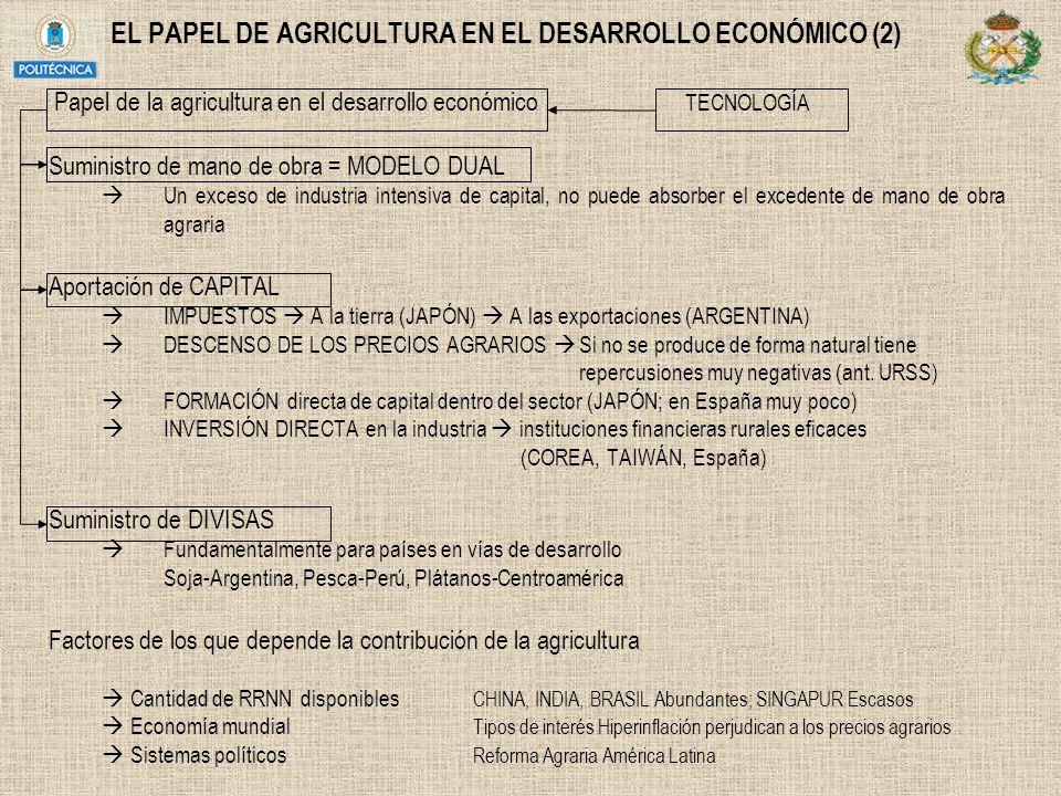 EL PAPEL DE AGRICULTURA EN EL DESARROLLO ECONÓMICO (2) Papel de la agricultura en el desarrollo económico TECNOLOGÍA Suministro de mano de obra = MODE
