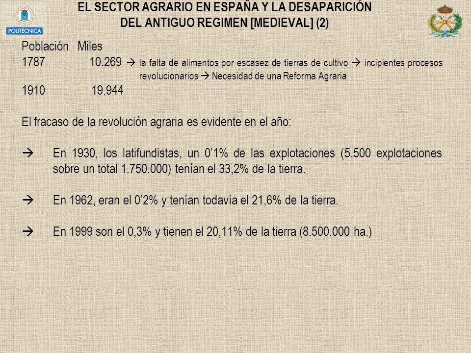 EL SECTOR AGRARIO EN ESPAÑA Y LA DESAPARICIÓN DEL ANTIGUO REGIMEN [MEDIEVAL] (2) Población Miles 1787 10.269 la falta de alimentos por escasez de tier
