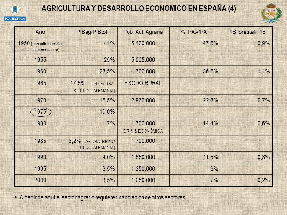 AGRICULTURA Y DESARROLLO ECONÓMICO EN ESPAÑA (4) AñoPIBag/PIBtotPob. Act. Agraria% PAA/PATPIB forestal/ PIB 1950 ( agricultura sector clave de la econ