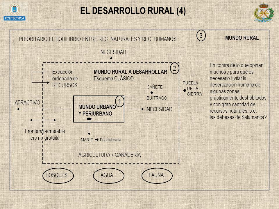 EL DESARROLLO RURAL (4) MUNDO URBANO Y PERIURBANO MARID Fuenlabrada AGRICULTURA + GANADERÍA NECESIDAD CAÑETE BUITRAGO PUEBLA DE LA SIERRA MUNDO RURAL