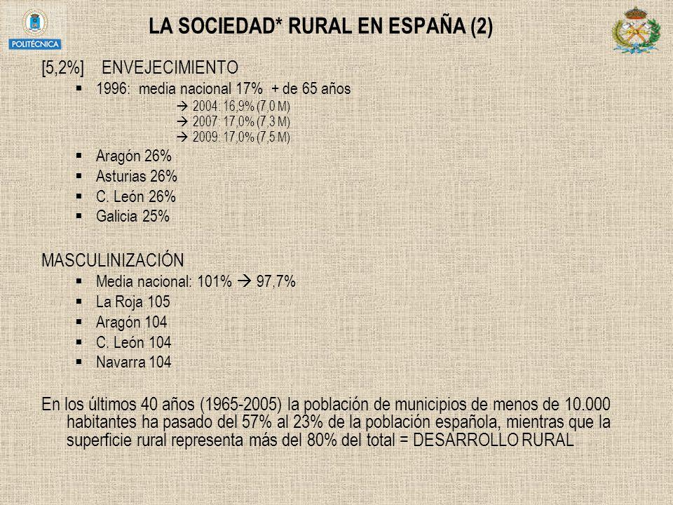 LA SOCIEDAD* RURAL EN ESPAÑA (2) [5,2%] ENVEJECIMIENTO 1996: media nacional 17% + de 65 años 2004: 16,9% (7,0 M) 2007: 17,0% (7,3 M) 2009: 17,0% (7,5