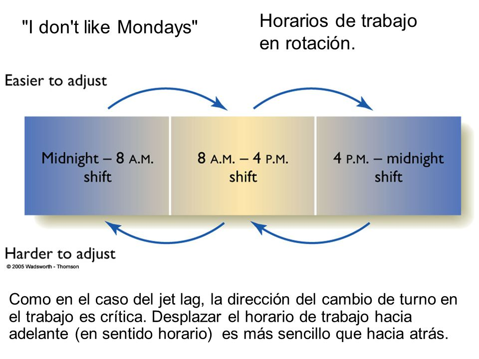 Como en el caso del jet lag, la dirección del cambio de turno en el trabajo es crítica.