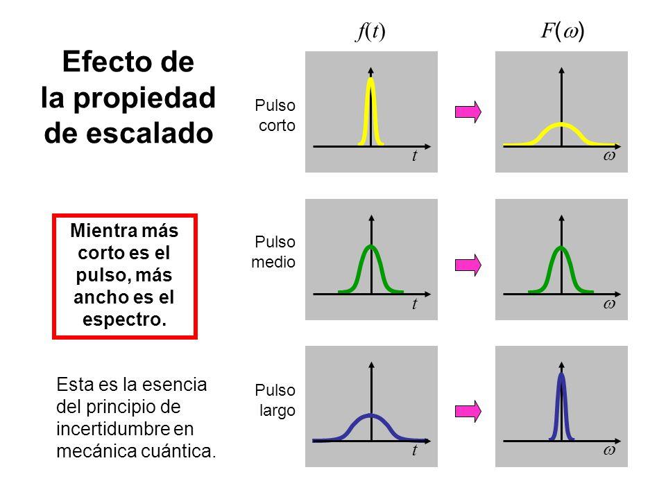 Efecto de la propiedad de escalado f(t)f(t) F ( ) Pulso corto Pulso medio Pulso largo Mientra más corto es el pulso, más ancho es el espectro. Esta es
