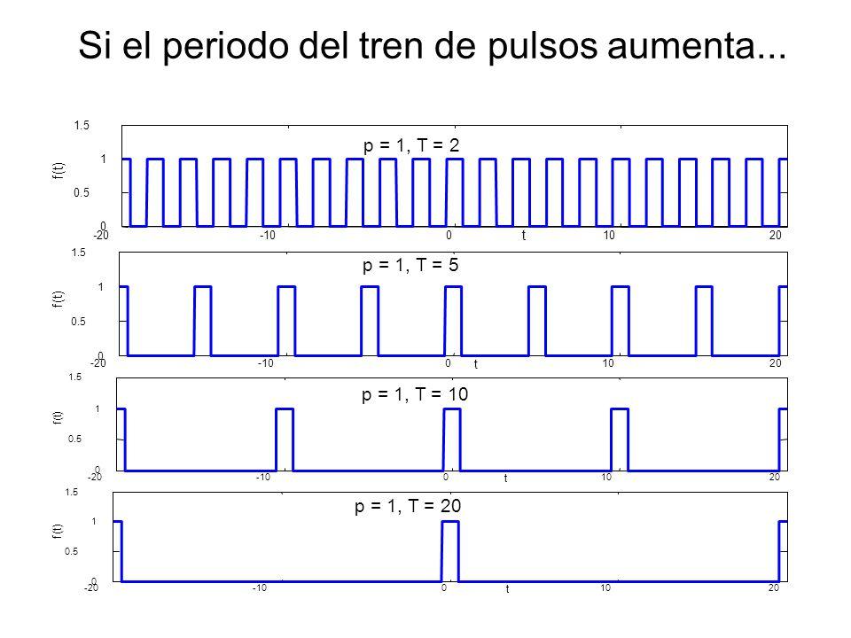 Si el periodo del tren de pulsos aumenta... -20-1001020 0 0.5 1 1.5 p = 1, T = 2 t f(t) t -20-1001020 0 0.5 1 1.5 p = 1, T = 5 f(t) -20-1001020 0 0.5