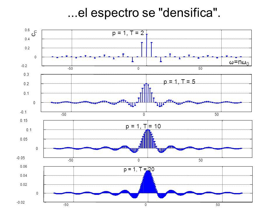 En el límite cuando T, la función deja de ser periódica: ¿Qué pasa con los coeficientes de la serie de Fourier.
