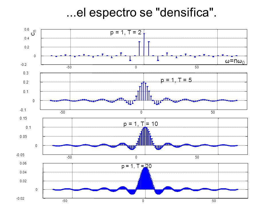 Integrando: Usando la fórmula de Euler:
