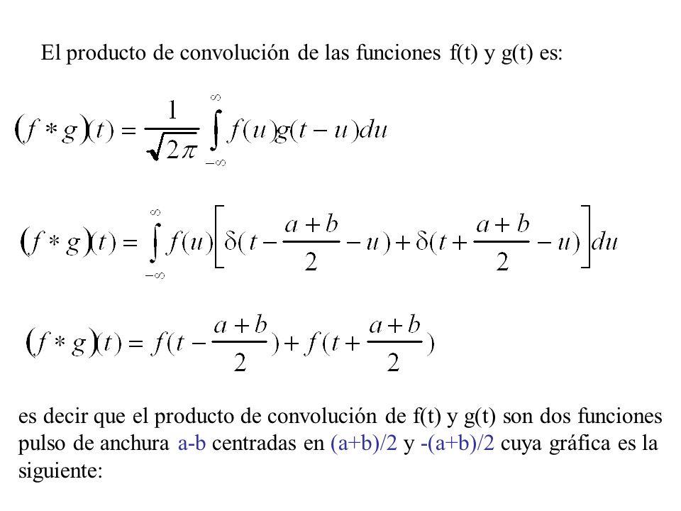 El producto de convolución de las funciones f(t) y g(t) es: es decir que el producto de convolución de f(t) y g(t) son dos funciones pulso de anchura