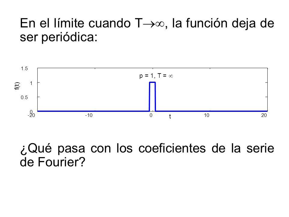 Efecto de la propiedad de escalado f(t)f(t) F ( ) Pulso corto Pulso medio Pulso largo Mientra más corto es el pulso, más ancho es el espectro.