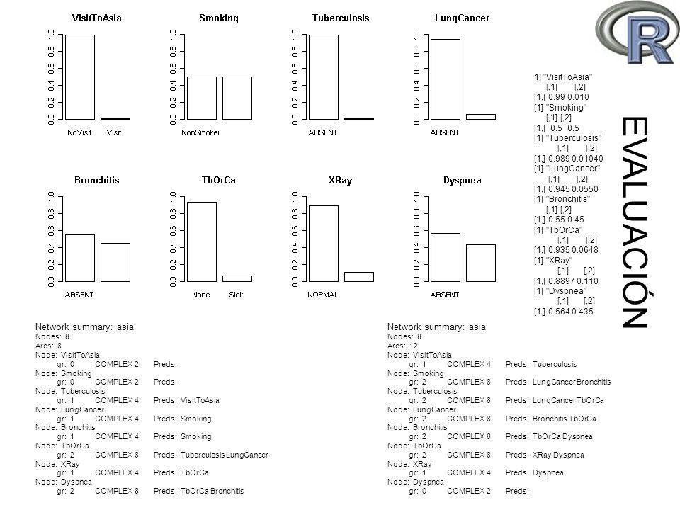 Network summary: asia Nodes: 8 Arcs: 8 Node: VisitToAsia gr: 0 COMPLEX 2 Preds: Node: Smoking gr: 0 COMPLEX 2 Preds: Node: Tuberculosis gr: 1 COMPLEX 4 Preds: VisitToAsia Node: LungCancer gr: 1 COMPLEX 4 Preds: Smoking Node: Bronchitis gr: 1 COMPLEX 4 Preds: Smoking Node: TbOrCa gr: 2 COMPLEX 8 Preds: Tuberculosis LungCancer Node: XRay gr: 1 COMPLEX 4 Preds: TbOrCa Node: Dyspnea gr: 2 COMPLEX 8 Preds: TbOrCa Bronchitis Network summary: asia Nodes: 8 Arcs: 12 Node: VisitToAsia gr: 1 COMPLEX 4 Preds: Tuberculosis Node: Smoking gr: 2 COMPLEX 8 Preds: LungCancer Bronchitis Node: Tuberculosis gr: 2 COMPLEX 8 Preds: LungCancer TbOrCa Node: LungCancer gr: 2 COMPLEX 8 Preds: Bronchitis TbOrCa Node: Bronchitis gr: 2 COMPLEX 8 Preds: TbOrCa Dyspnea Node: TbOrCa gr: 2 COMPLEX 8 Preds: XRay Dyspnea Node: XRay gr: 1 COMPLEX 4 Preds: Dyspnea Node: Dyspnea gr: 0 COMPLEX 2 Preds: 1] VisitToAsia [,1] [,2] [1,] 0.99 0.010 [1] Smoking [,1] [,2] [1,] 0.5 0.5 [1] Tuberculosis [,1] [,2] [1,] 0.989 0.01040 [1] LungCancer [,1] [,2] [1,] 0.945 0.0550 [1] Bronchitis [,1] [,2] [1,] 0.55 0.45 [1] TbOrCa [,1] [,2] [1,] 0.935 0.0648 [1] XRay [,1] [,2] [1,] 0.8897 0.110 [1] Dyspnea [,1] [,2] [1,] 0.564 0.435 EVALUACIÓN