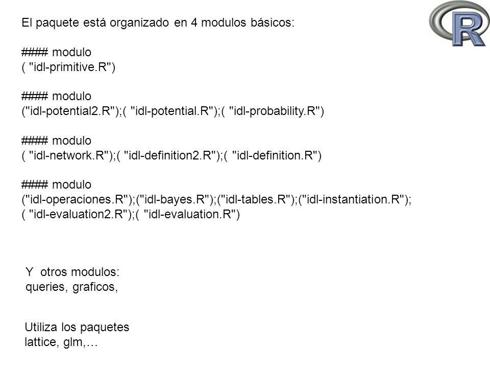 El paquete está organizado en 4 modulos básicos: #### modulo ( idl-primitive.R ) #### modulo ( idl-potential2.R );( idl-potential.R );( idl-probability.R ) #### modulo ( idl-network.R );( idl-definition2.R );( idl-definition.R ) #### modulo ( idl-operaciones.R );( idl-bayes.R );( idl-tables.R );( idl-instantiation.R ); ( idl-evaluation2.R );( idl-evaluation.R ) Y otros modulos: queries, graficos, Utiliza los paquetes lattice, glm,…
