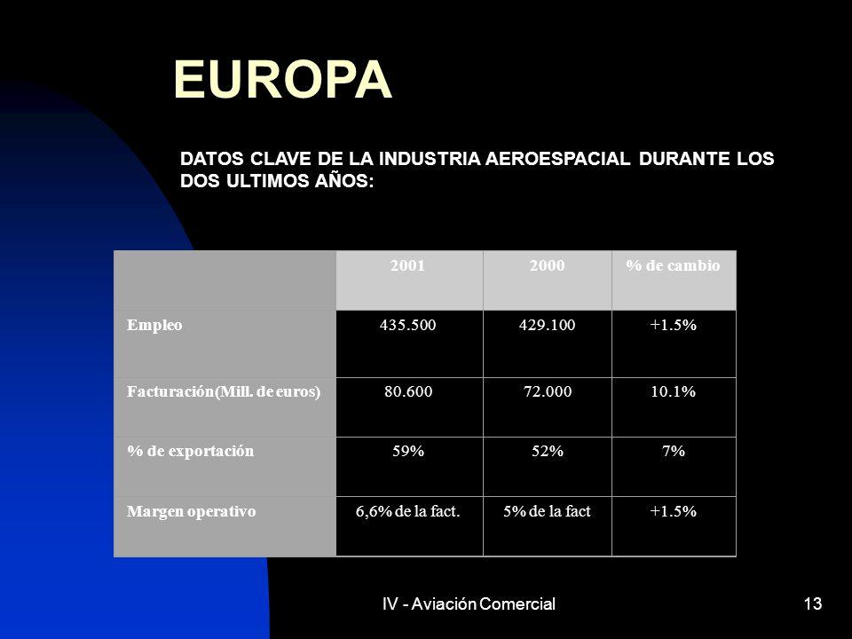 IV - Aviación Comercial13 EUROPA DATOS CLAVE DE LA INDUSTRIA AEROESPACIAL DURANTE LOS DOS ULTIMOS AÑOS: 20012000% de cambio Empleo435.500429.100+1.5%