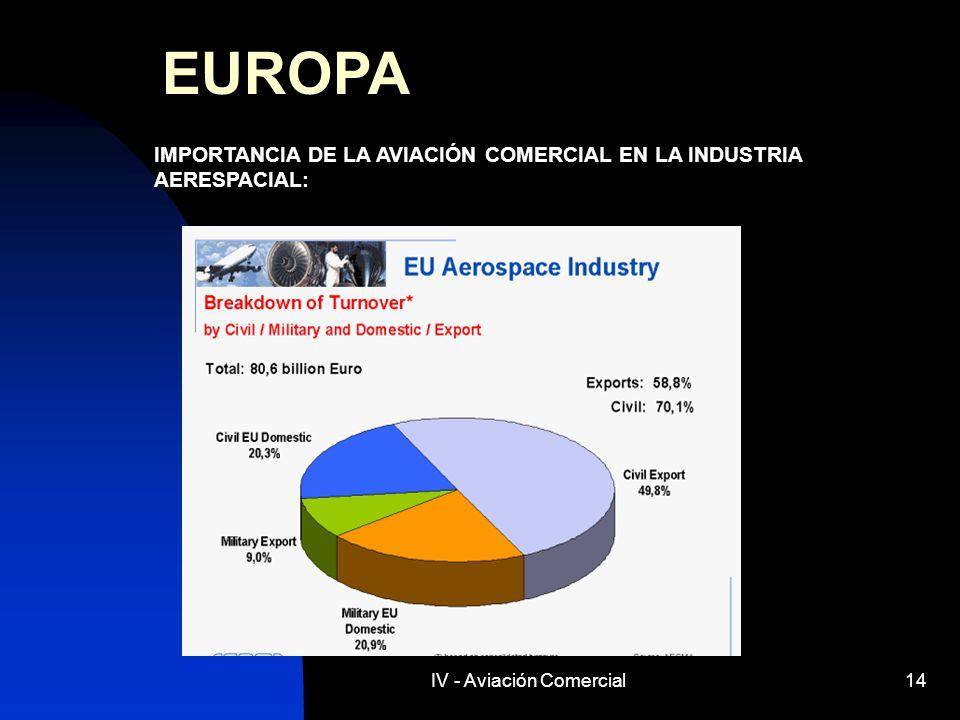 IV - Aviación Comercial14 EUROPA IMPORTANCIA DE LA AVIACIÓN COMERCIAL EN LA INDUSTRIA AERESPACIAL:
