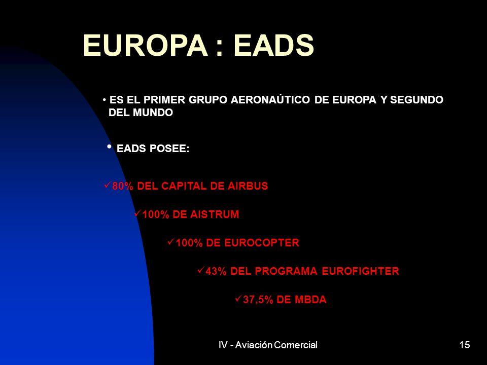 IV - Aviación Comercial15 EUROPA : EADS ES EL PRIMER GRUPO AERONAÚTICO DE EUROPA Y SEGUNDO DEL MUNDO EADS POSEE: 100% DE AISTRUM 80% DEL CAPITAL DE AI