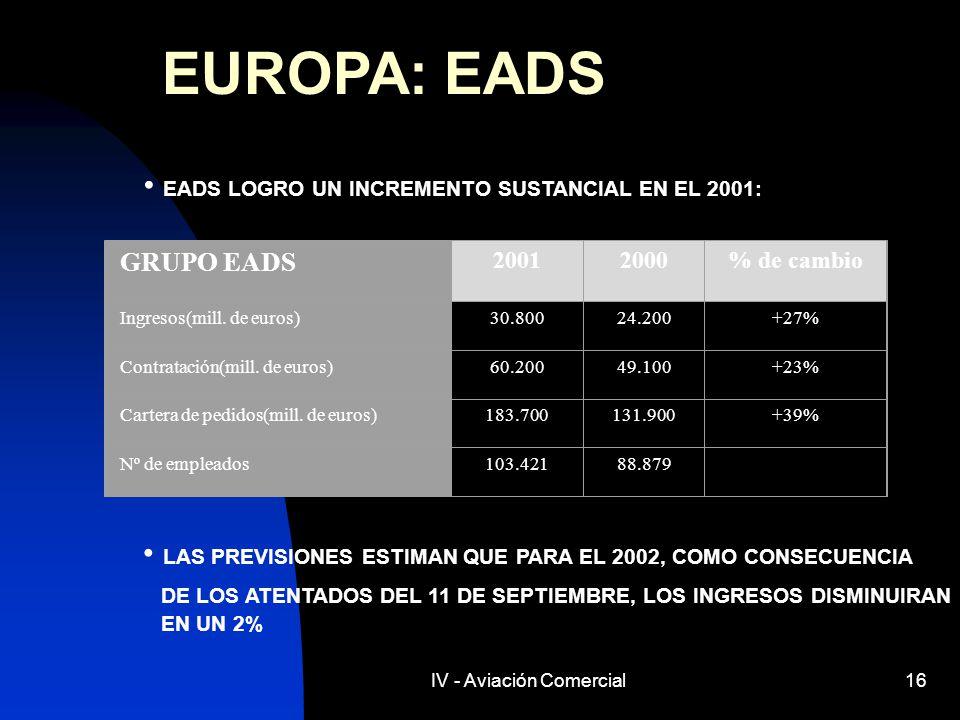 IV - Aviación Comercial16 EUROPA: EADS EADS LOGRO UN INCREMENTO SUSTANCIAL EN EL 2001: GRUPO EADS 20012000% de cambio Ingresos(mill. de euros)30.80024