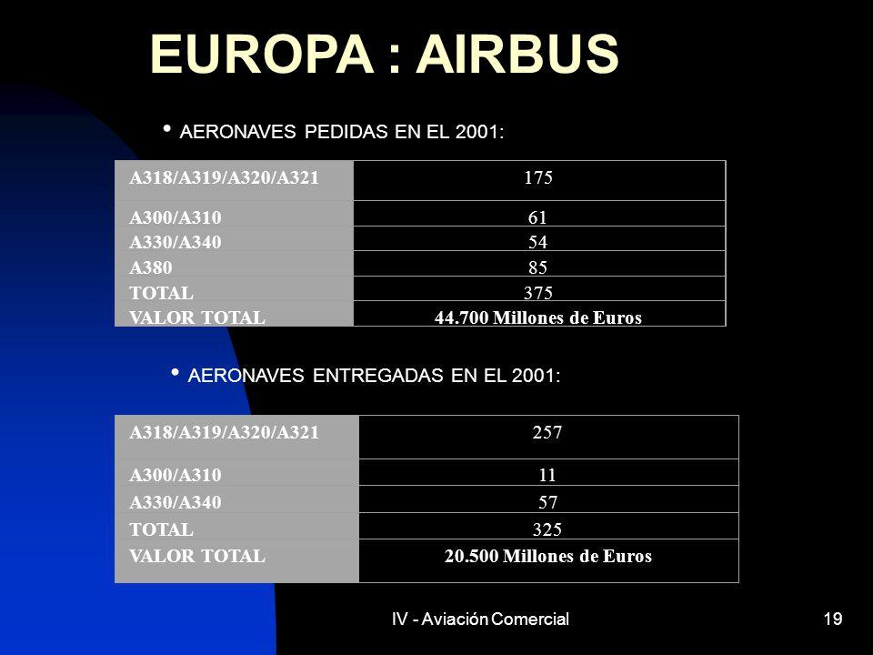 IV - Aviación Comercial19 EUROPA : AIRBUS AERONAVES PEDIDAS EN EL 2001: A318/A319/A320/A321175 A300/A31061 A330/A34054 A38085 TOTAL375 VALOR TOTAL44.7
