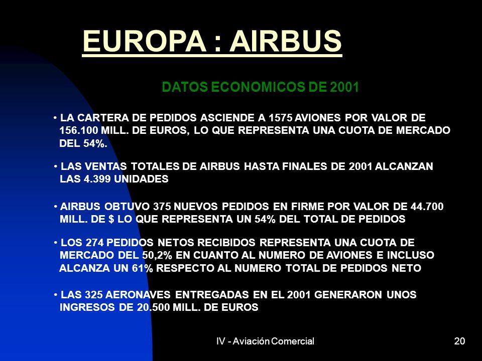 IV - Aviación Comercial20 EUROPA : AIRBUS DATOS ECONOMICOS DE 2001 LA CARTERA DE PEDIDOS ASCIENDE A 1575 AVIONES POR VALOR DE 156.100 MILL. DE EUROS,