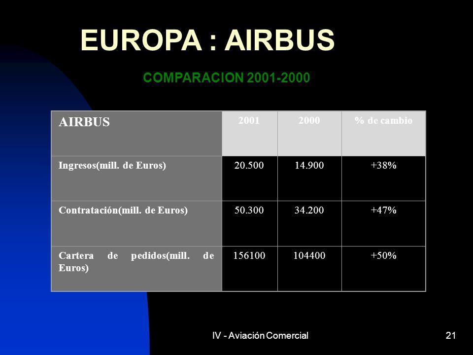 IV - Aviación Comercial21 EUROPA : AIRBUS COMPARACION 2001-2000 AIRBUS 20012000% de cambio Ingresos(mill. de Euros)20.50014.900+38% Contratación(mill.