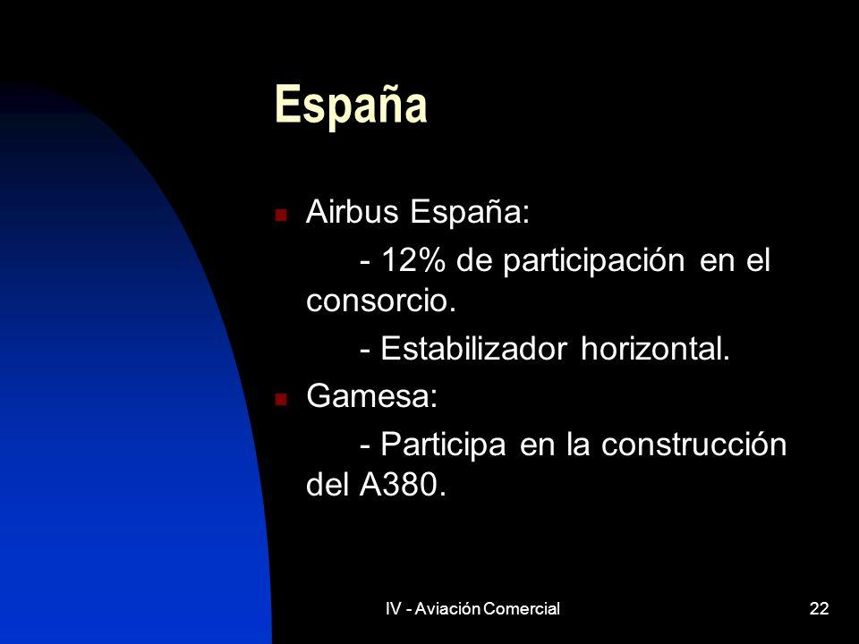 IV - Aviación Comercial22 España Airbus España: - 12% de participación en el consorcio. - Estabilizador horizontal. Gamesa: - Participa en la construc