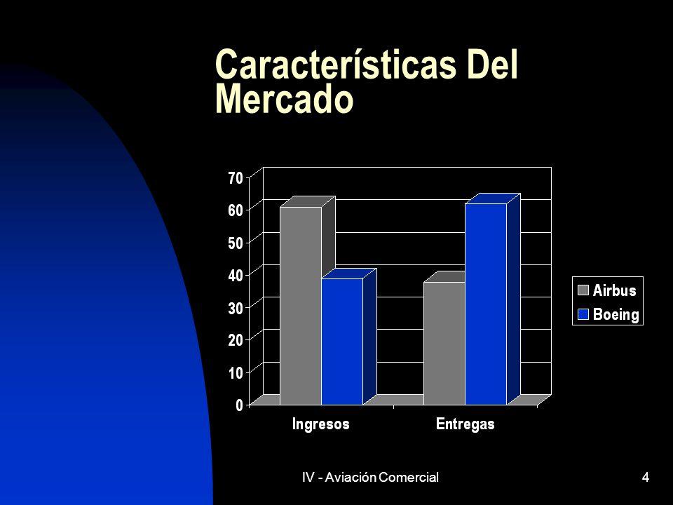 IV - Aviación Comercial4 Características Del Mercado