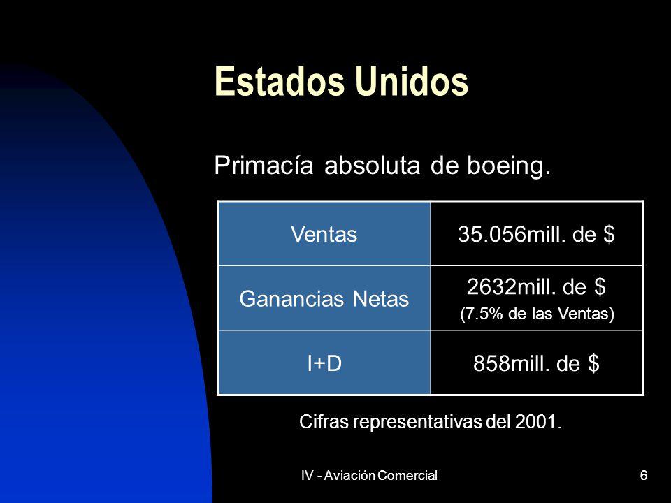 IV - Aviación Comercial6 Estados Unidos Primacía absoluta de boeing. Cifras representativas del 2001. Ventas35.056mill. de $ Ganancias Netas 2632mill.