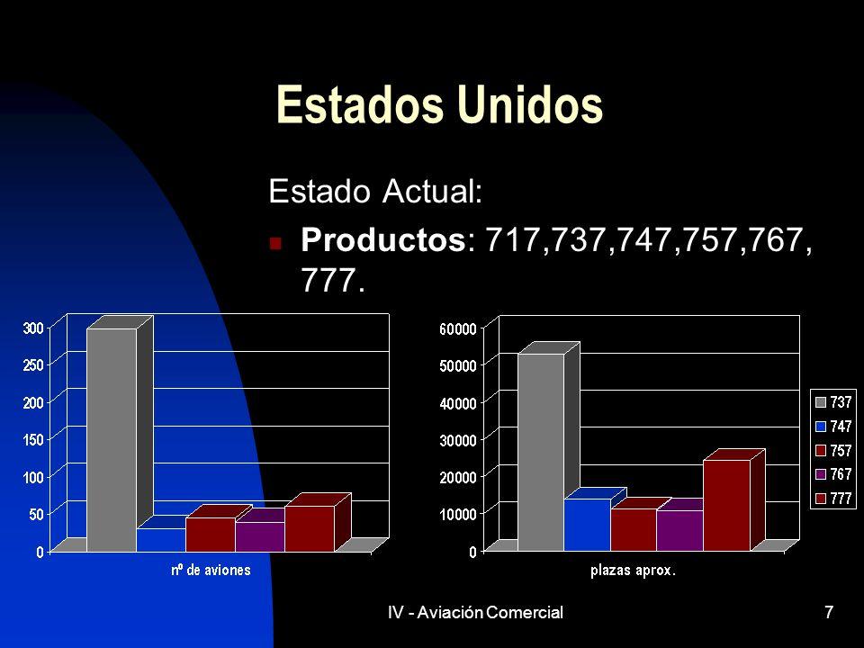 IV - Aviación Comercial7 Estados Unidos Estado Actual: Productos: 717,737,747,757,767, 777.