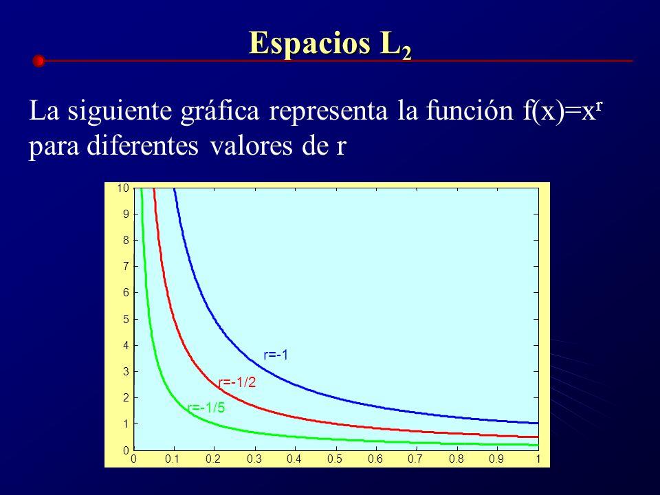 Espacios L 2 La siguiente gráfica representa la función f(x)=x r para diferentes valores de r