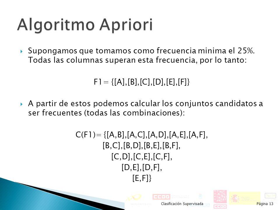 Supongamos que tomamos como frecuencia minima el 25%. Todas las columnas superan esta frecuencia, por lo tanto: F1= {[A],[B],[C],[D],[E],[F]} A partir