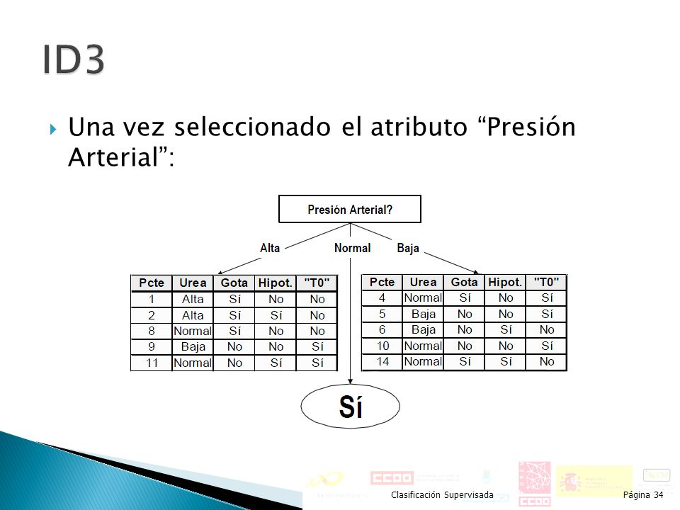 Una vez seleccionado el atributo Presión Arterial: Clasificación SupervisadaPágina 34