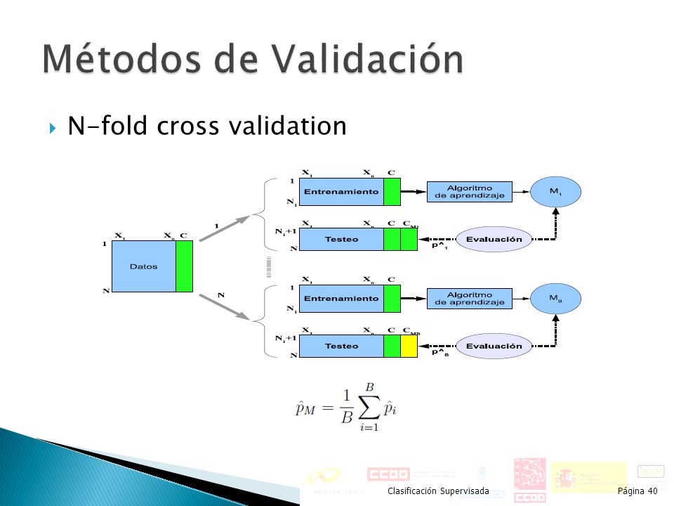 N-fold cross validation Clasificación SupervisadaPágina 40
