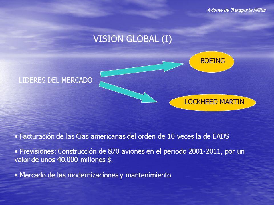 Aviones de Transporte Militar VISION GLOBAL (I) LIDERES DEL MERCADO BOEING LOCKHEED MARTIN Previsiones: Construcción de 870 aviones en el periodo 2001