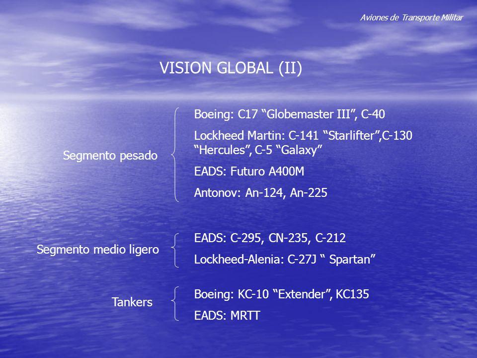 Aviones de Transporte Militar LOCKHEED MARTIN (I) C-141 Starlifter,C-130 Hercules, C-5 Galaxy, C-27J Spartan Principales programas en curso: Modernización y reequipamiento de motores y aviónica en los modelos C-130 y C-5 AMS (Air Mobility Support) 20012002 Ventas Netas 24.000 $ 26.600 $ Ventas Sector Aeronáutico 6.470 $ 5.355 $