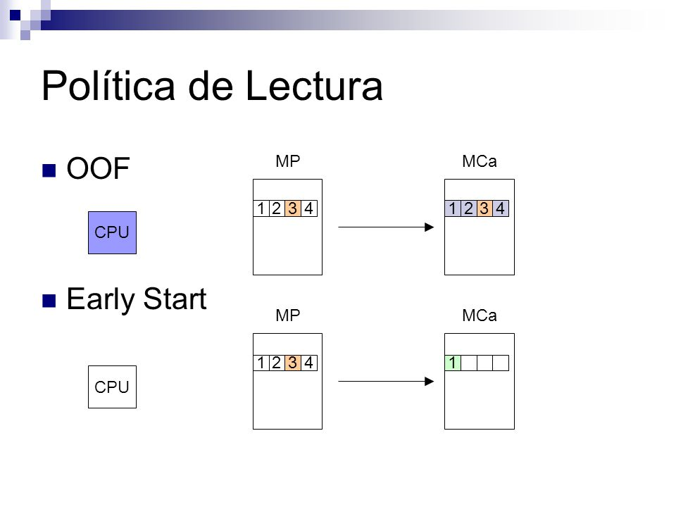 Política de Lectura OOF Early Start CPU MPMCa 12341234 CPU MPMCa 12341
